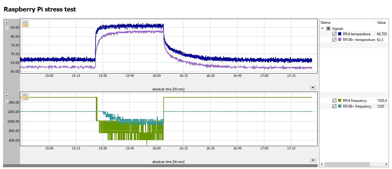 CPU stress test, Raspberry Pi 4 vs. 3B+