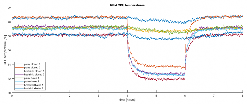 Time plot showing the effect of CPU heatsink and ventilation holes in Raspberry Pi 4 and Monarco HAT